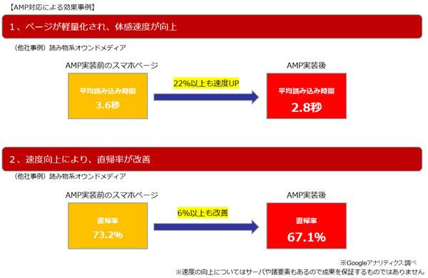 AMP対応事例、実績